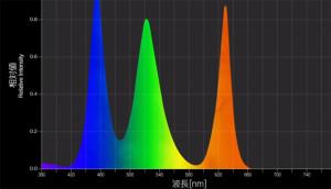 Amano Solar RGB 2016