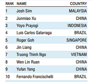 IAPLC 2017 Ranking