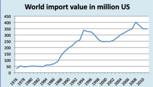 FAO world import value