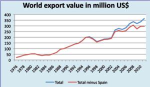 OFI export 2013