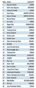 IAPLC 2018 top 30