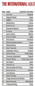 IAPLC 2019 ranking