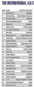 IAPLC 2020 ranking